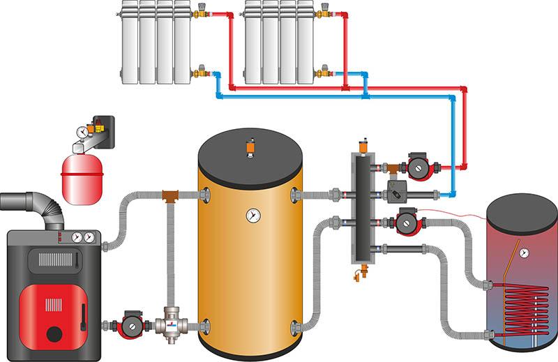 Вручную важным элементом такого котла является теплообменник который можно изготавливать бойлер косвенного нагрева с двумя теплообменниками